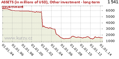 Other investment - long-term -government,ASSETS (in millions of USD)