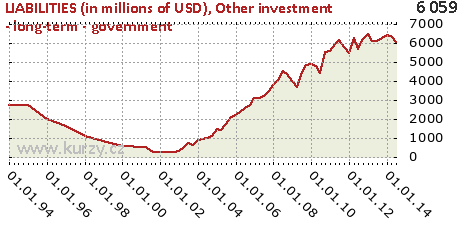 Other investment - long-term - government,LIABILITIES (in millions of USD)