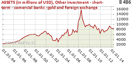 Other investment - short- term - comercial banks -gold and foreign exchange,ASSETS (in millions of USD)