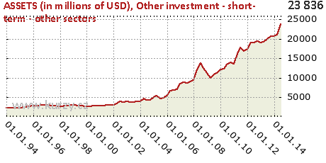 Other investment - short- term - other sectors,ASSETS (in millions of USD)