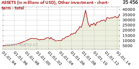 Other investment - short- term - total,ASSETS (in millions of USD)