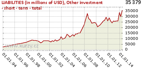 Other investment - short - term - total,LIABILITIES (in millions of USD)