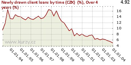 Over 4 years (%),Newly drawn client loans by time (CZK)  (%)