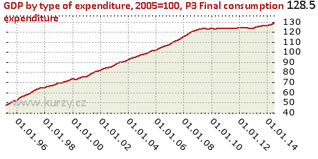 P3 Final consumption expenditure,GDP by type of expenditure, 2005=100
