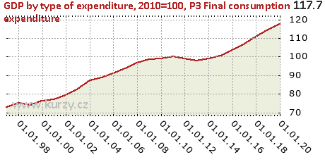 P3 Final consumption expenditure,GDP by type of expenditure, 2010=100