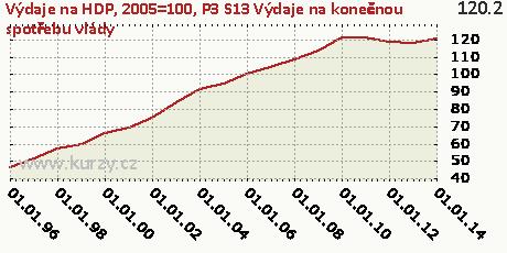 P3_S13 Výdaje na konečnou spotřebu vlády,Výdaje na HDP, 2005=100