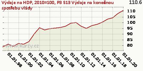 P3_S13 Výdaje na konečnou spotřebu vlády,Výdaje na HDP, 2010=100