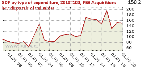 P53 Acquisitions less disposals of valuables,GDP by type of expenditure, 2010=100