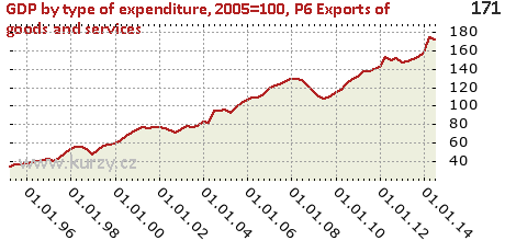 P6 Exports of goods and services,GDP by type of expenditure, 2005=100