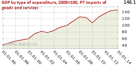 P7 Imports of goods and services,GDP by type of expenditure, 2005=100