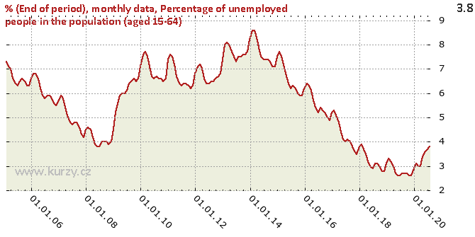 Percentage of unemployed people in the population (aged 15-64) - Chart