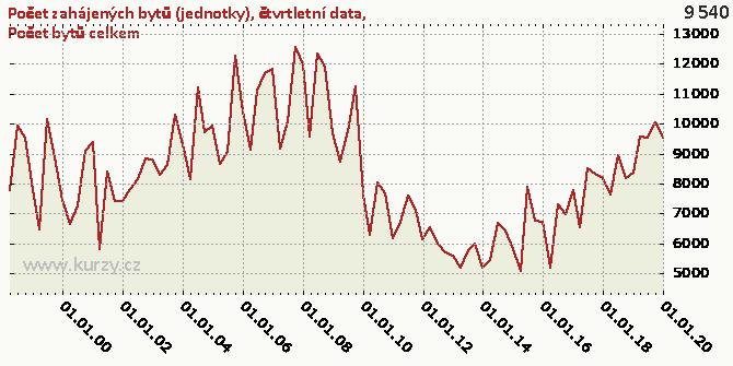 Počet bytů celkem - Graf