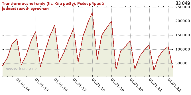 Počet případů jednorázových vyrovnání - Graf