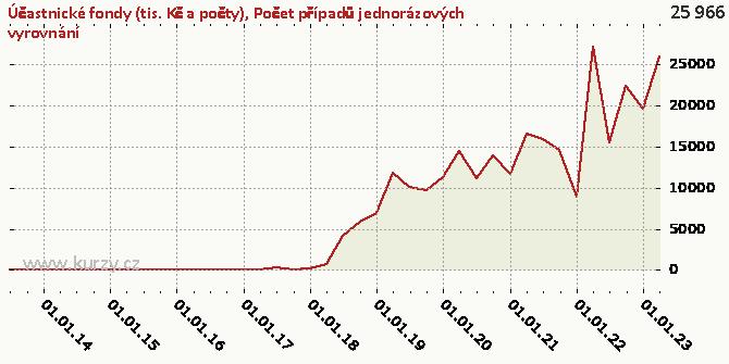 Počet případů jednorázových vyrovnání - Graf rozdílový