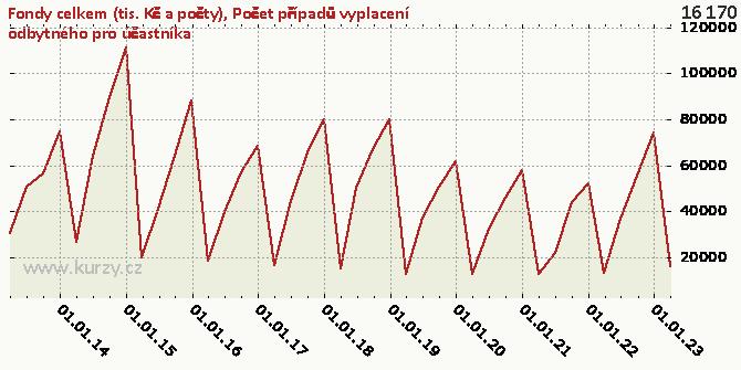 Počet případů vyplacení odbytného pro účastníka - Graf