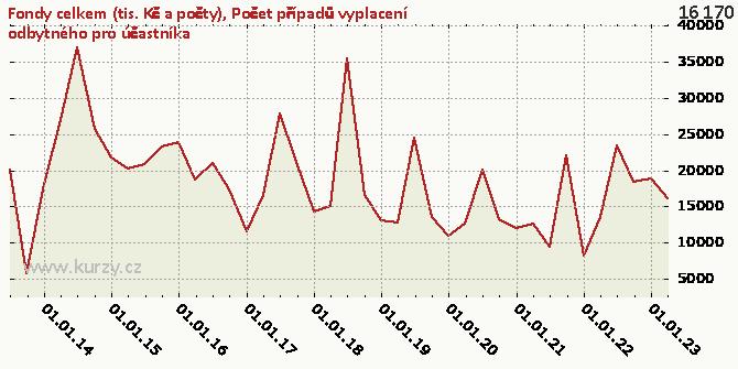 Počet případů vyplacení odbytného pro účastníka - Graf rozdílový