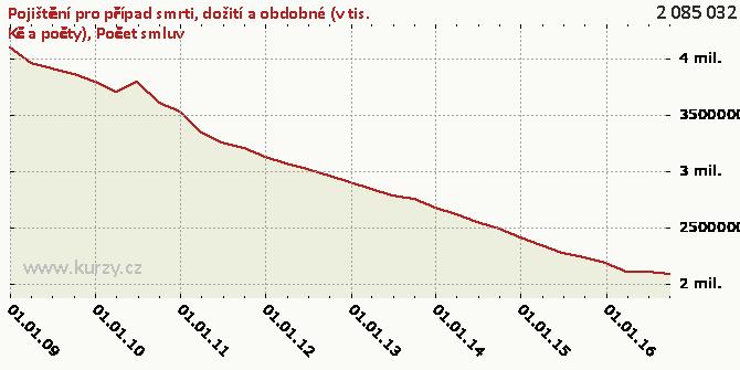 Počet smluv - Graf