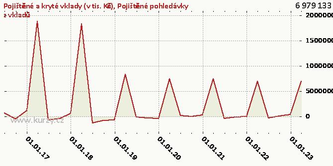 Pojištěné pohledávky z vkladů - Graf rozdílový