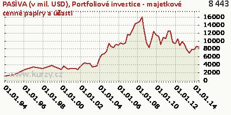 Portfoliové investice - majetkové cenné papíry a účasti,PASÍVA (v mil. USD)