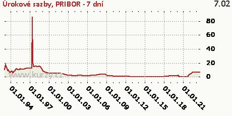 PRIBOR - 7 dní,Úrokové sazby