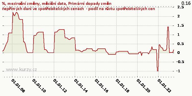 Primární dopady změn nepřímých daní ve spotřebitelských cenách  - podíl na růstu spotřebitelských cen - Graf