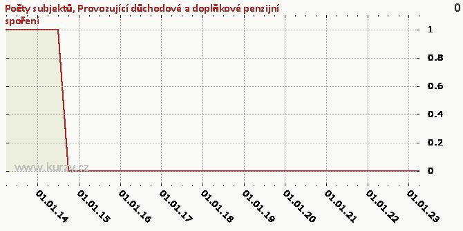 Provozující důchodové a doplňkové penzijní spoření - Graf