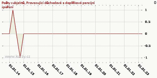 Provozující důchodové a doplňkové penzijní spoření - Graf rozdílový