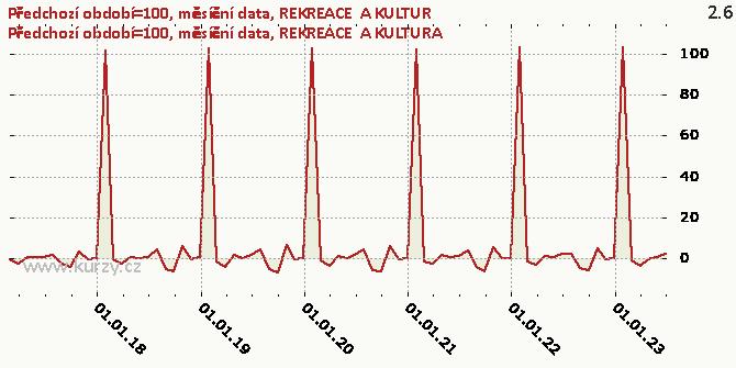 REKREACE  A KULTURA - Graf rozdílový