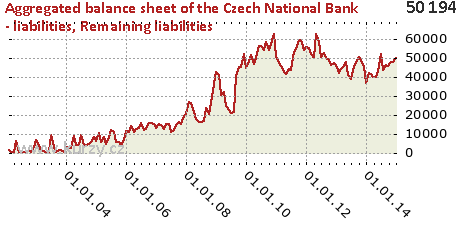 Remaining liabilities,Aggregated balance sheet of the Czech National Bank - liabilities