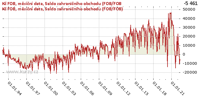 Saldo zahraničního obchodu (FOB/FOB) - Graf
