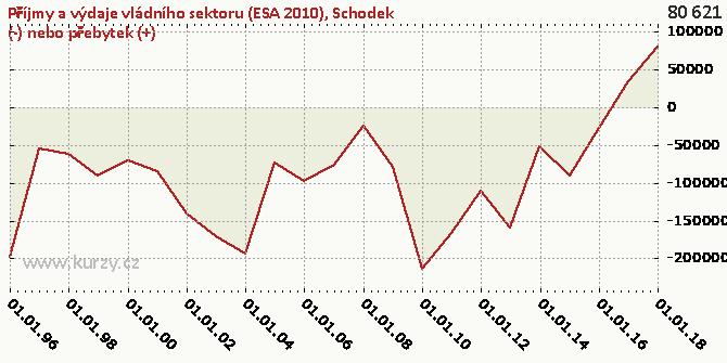 Schodek (-) nebo přebytek (+) - Graf