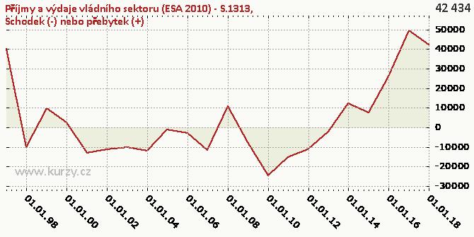 Schodek (-) nebo přebytek (+) - Graf rozdílový
