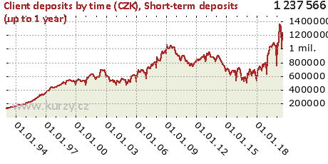 Short-term deposits (up to 1 year),Client deposits by time (CZK)