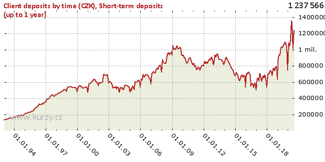 Short-term deposits (up to 1 year) - Chart