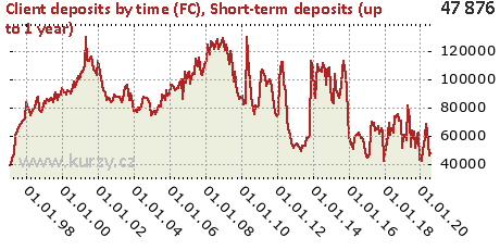 Short-term deposits (up to 1 year),Client deposits by time (FC)