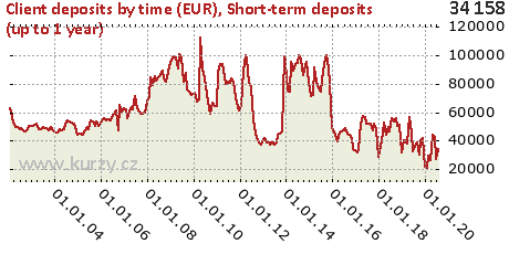 Short-term deposits (up to 1 year),Client deposits by time (EUR)