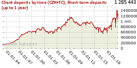 Short-term deposits (up to 1 year),Client deposits by time (CZK+FC)