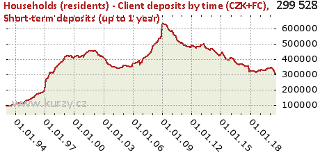 Short-term deposits (up to 1 year),Households (residents) - Client deposits by time (CZK+FC)