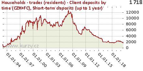 Short-term deposits (up to 1 year),Households - trades (residents) - Client deposits by time (CZK+FC)