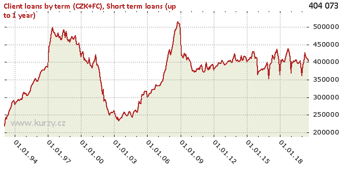 Short term loans (up to 1 year) - Chart