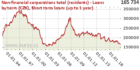 Short term loans (up to 1 year),Non-financial corporations total (residents) - Loans by term (CZK)