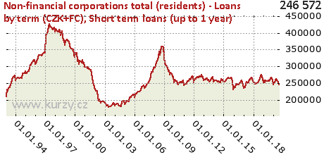 Short term loans (up to 1 year),Non-financial corporations total (residents) - Loans by term (CZK+FC)