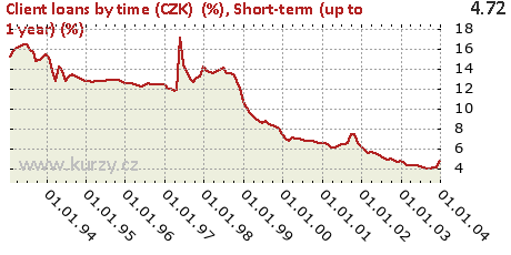 Short-term (up to 1 year) (%),Client loans by time (CZK)  (%)