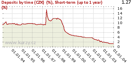 Short-term (up to 1 year) (%),Deposits by time (CZK)  (%)