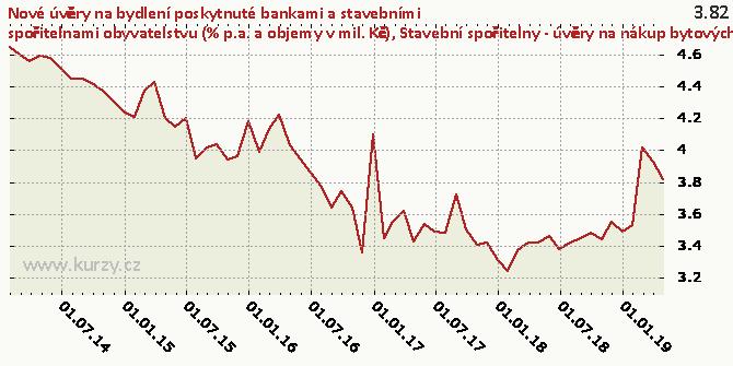 Stavební spořitelny - úvěry na nákup bytových nemovitostí celkem - RPSN (%) - Graf