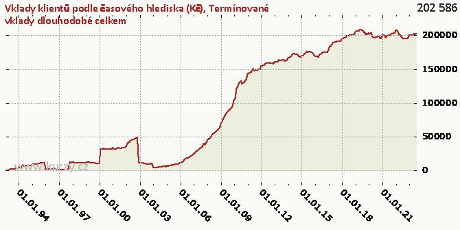Termínované vklady dlouhodobé celkem - Graf