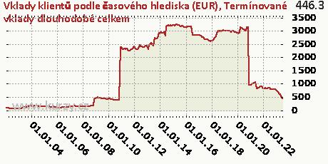 Termínované vklady dlouhodobé celkem,Vklady klientů podle časového hlediska (EUR)