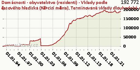 Termínované vklady dlouhodobé celkem,Domácnosti - obyvatelstvo (rezidenti) - Vklady podle časového hlediska (Kč+cizí měna)