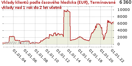 Termínované vklady nad 1 rok do 2 let včetně,Vklady klientů podle časového hlediska (EUR)