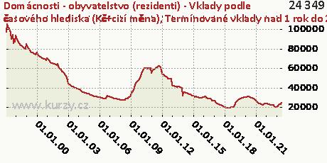 Termínované vklady nad 1 rok do 2 let včetně,Domácnosti - obyvatelstvo (rezidenti) - Vklady podle časového hlediska (Kč+cizí měna)